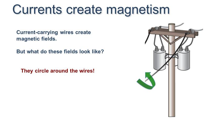 Current-carrying wires create magnetic fields