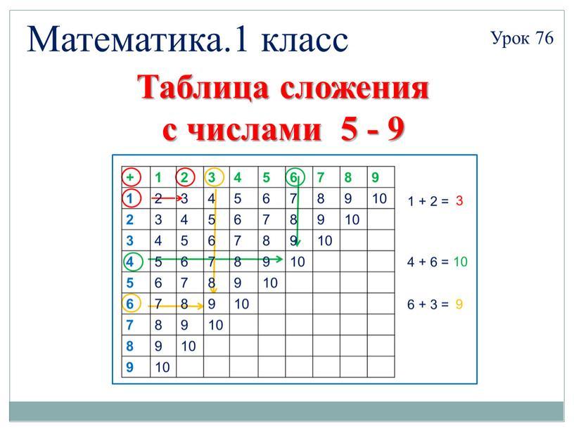 Математика.1 класс Урок 76 Таблица сложения с числами 5 - 9