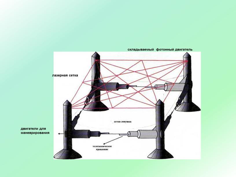 лазерная сетка двигатели для маневрирования складываемый фотонный двигатель