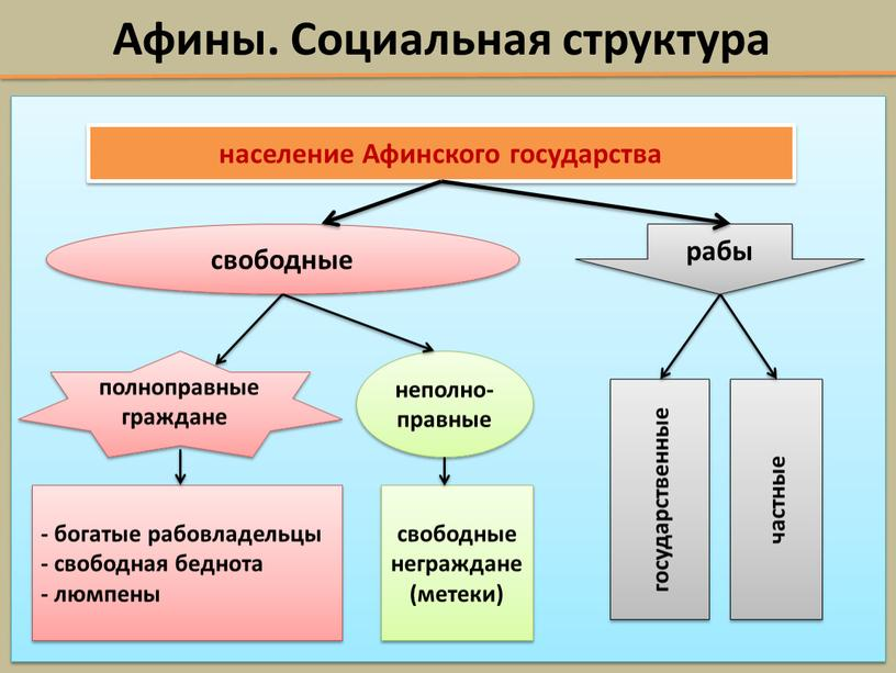 Афины. Социальная структура население