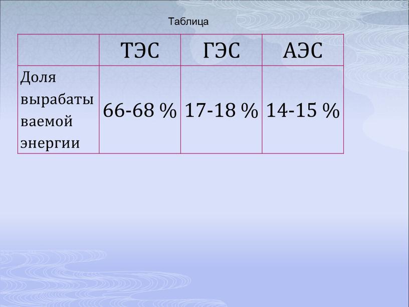 ТЭС ГЭС АЭС Доля вырабатываемой энергии 66-68 % 17-18 % 14-15 %