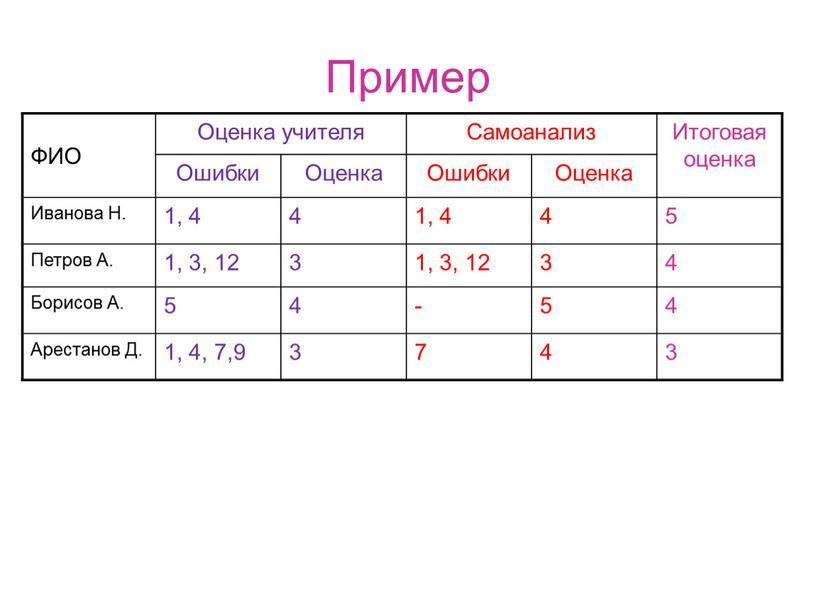 Пример ФИО Оценка учителя Самоанализ