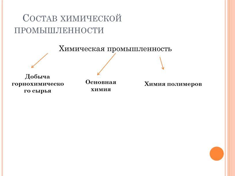 Состав химической промышленности