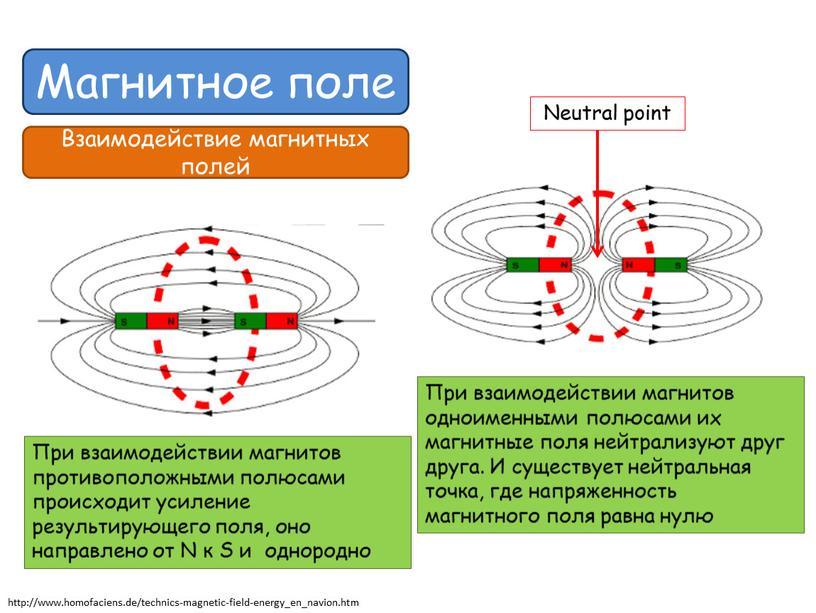 Магнитное поле Взаимодействие магнитных полей http://www