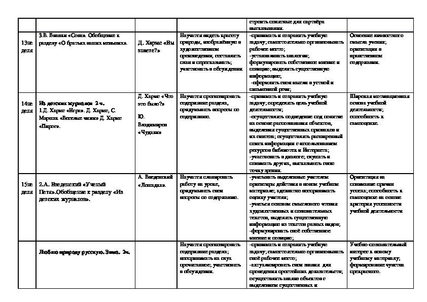Календарно-тематическое планирование 2 класс (обучение на дому)