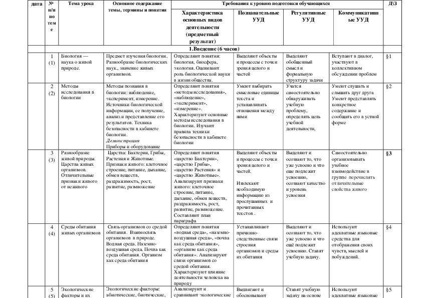 Тематическое планирование по биологии