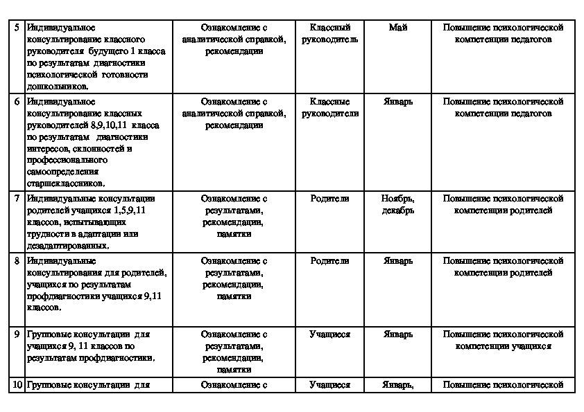 План работы педагога-психолога МБОУ Крюковской СОШ на 2016-2017 учебный год.