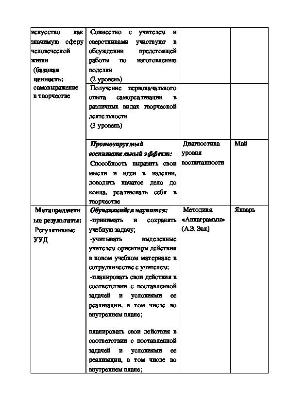 """Рабочая программа внеурочной деятельности по технологии """"Страна мастеров""""."""