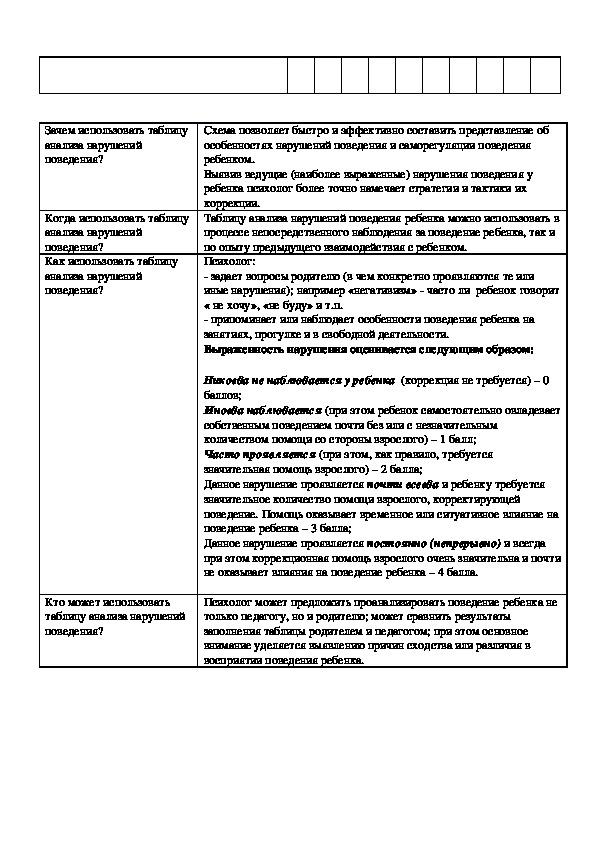 Таблица анализа симптомов поведенческих, эмоциональных и других расстройств