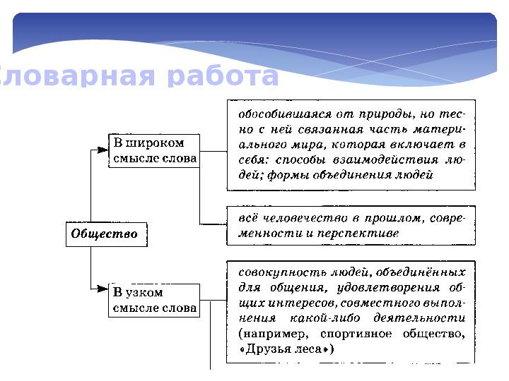 """Презентация по обществознанию на тему """"Общество как форма жизнедеятельности людей"""" (8 класс)"""