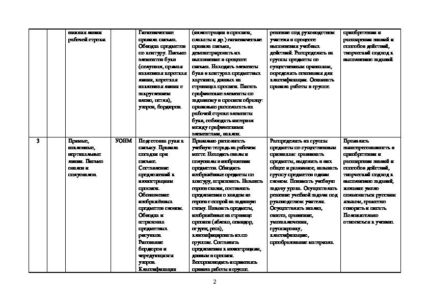 """Рабочие программы и календарно-тематическое планирование 1 класс """"Школа России"""""""