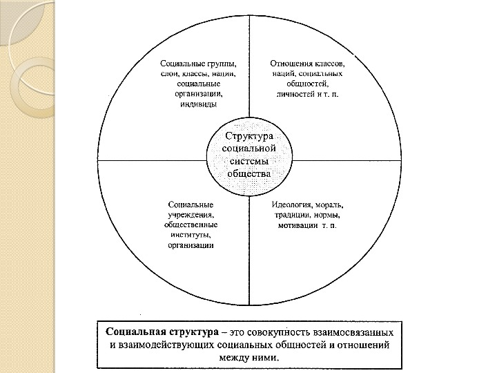Презентация к уроку по теме Социальная структура