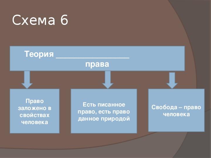 """Презентация по обществознанию на тему """"Схемы с пропусками (задание В 1 ЕГЭ)"""" (11 класс, обществознание)"""