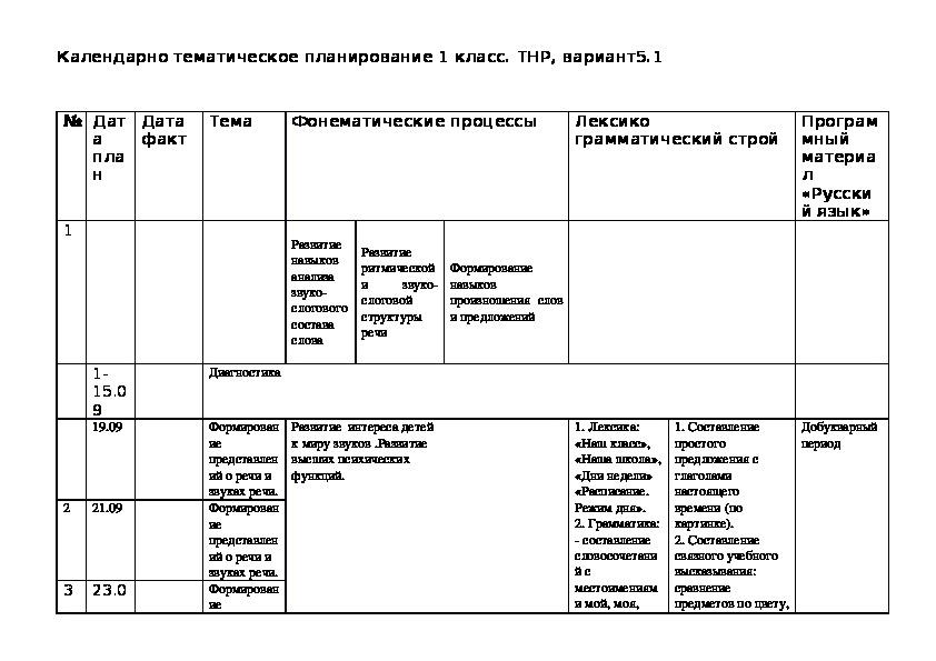 Тематическое планирование логопедических занятий с детьми ТНР