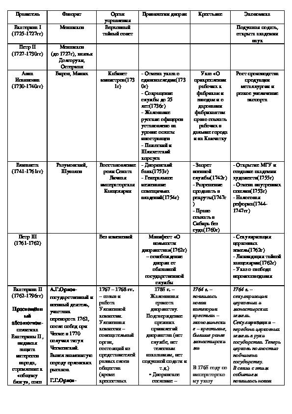 """Таблица """"Правители России 18 века. Внутренняя политика"""""""