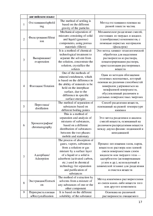Билингвальный словарь по химии(английский)