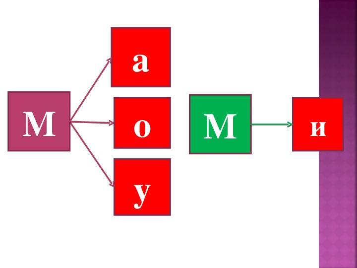 ОБУЧЕНИЕ ГРАМОТЕ                              «ЗНАКОМСТВО С БУКВОЙ  М»1 класс