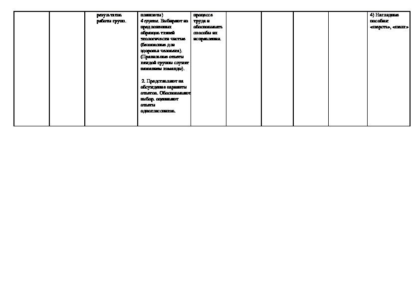 """Технологическая карта урока на тему """"Натуральные волокна животного происхождения"""" (6 класс, технология)"""