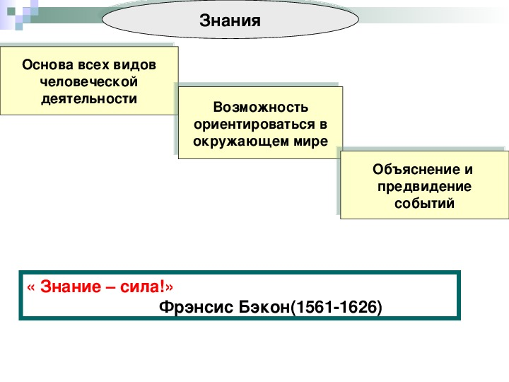 """Презентация """"Познание и знание"""" часть II ( 10 класс, обществознание (базовый уровень)"""