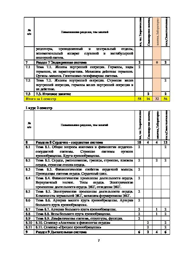 """Тематический план по дисциплине """"Анатомия и физиология человека"""" для специальности Лечебное дело"""