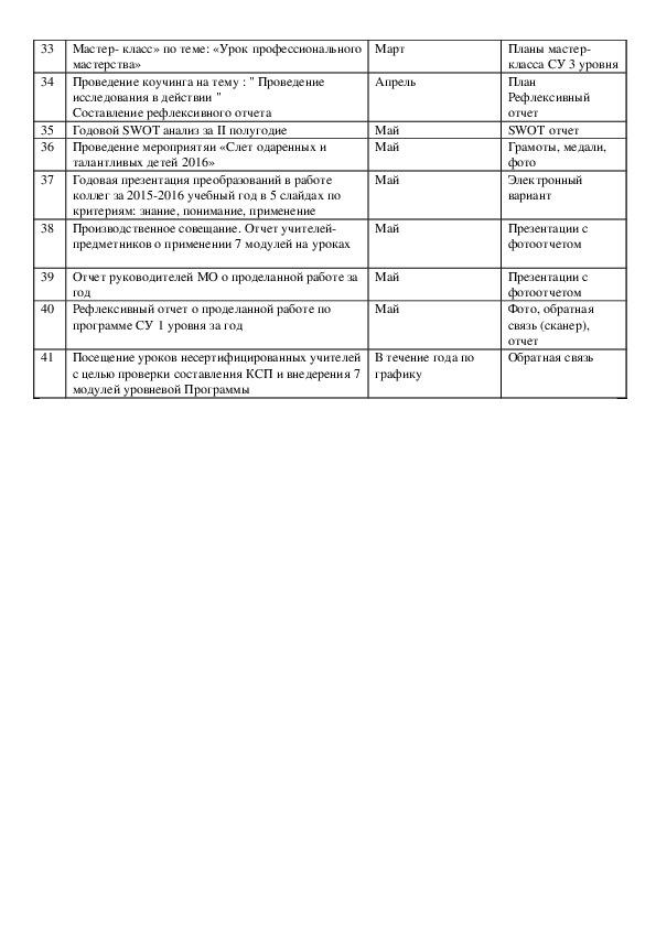 План работы сертифицированного учителя 1 уровня  ГКУ «СШ им. М.Горького с ДМЦ», на 2016 – 2017 учебный год
