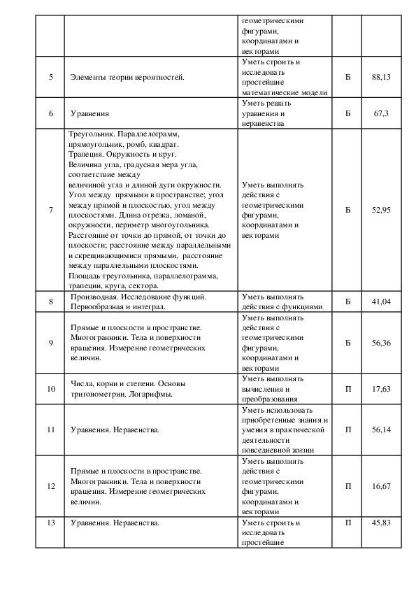 Протокол МО по математике, физике, информатике. Анализ ЕГЭ.
