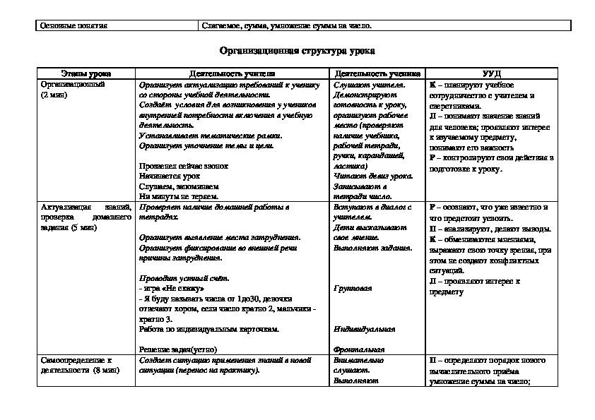 """Технологическая карта урока математики """"Умножение суммы на число"""" 3 класс"""