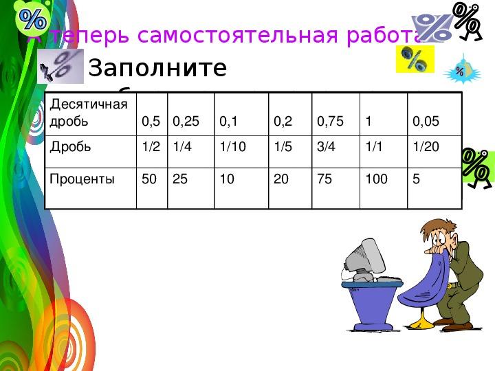 """Технологическая карта урока по теме """"Проценты""""(5класс),презентация к уроку"""