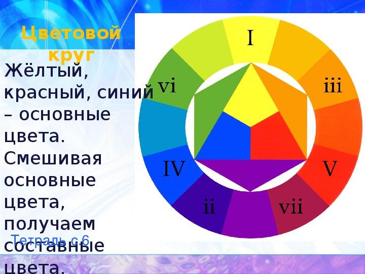 Презентации по рисованию для 1 и 2 классов