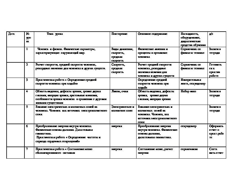 """Календарно-тематическое планирование курса по выбору  """"Физика во мне"""""""