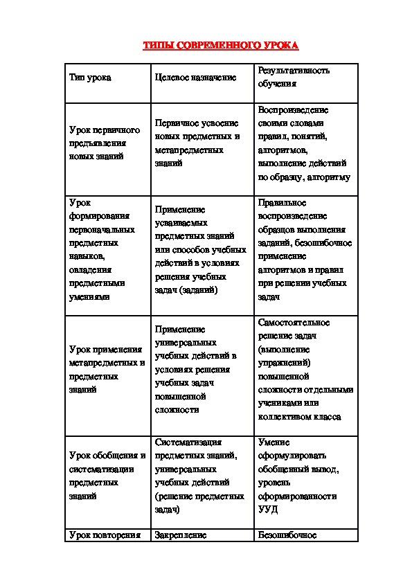 Типы уроков  ФГОС