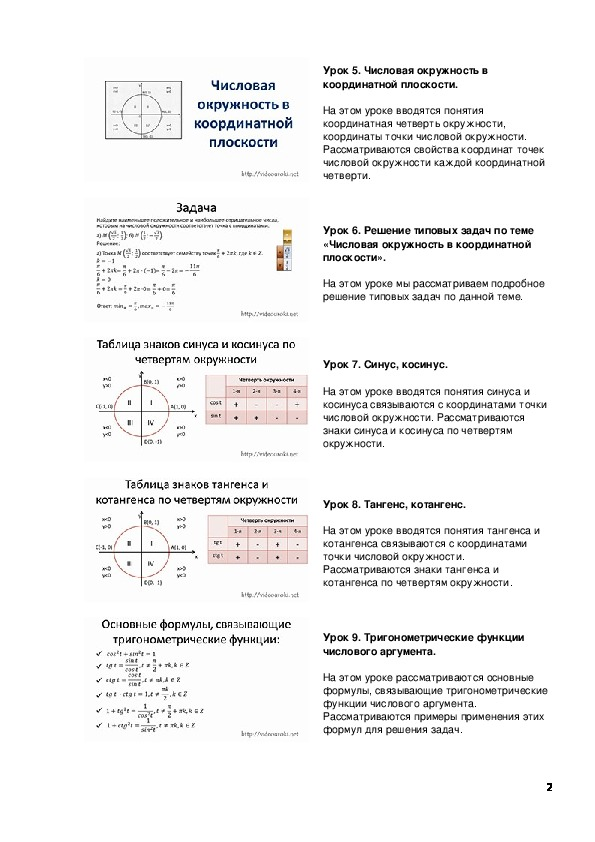 Описание уроков «Алгебра 10 класс»