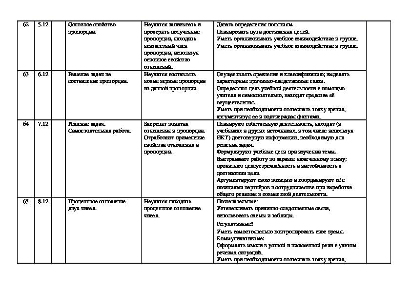 КТП по математике 6 класс по учебнику Мерзляка ( ФГОС)