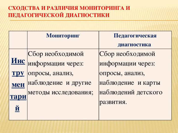 Педагогическая диагностика детей в соответствии с ФГОС ДО