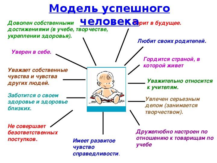 """Презентация к программе """"Система воспитательной работы в классе"""""""