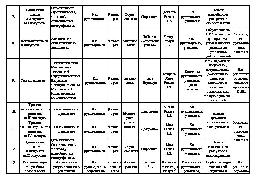 Циклограмма деятельности по созданию портфолио учащегося Кадетской школы-интерната