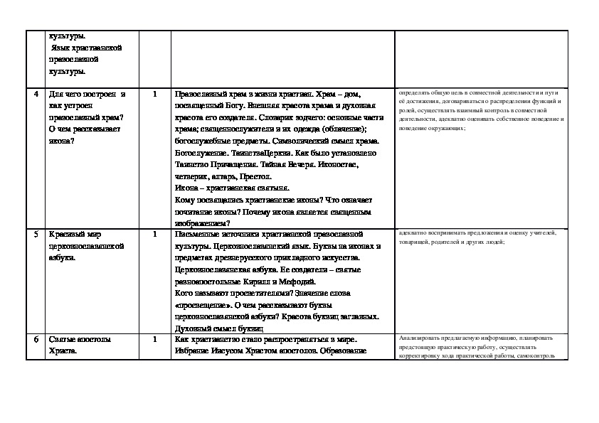 ПРОГРАММА УЧЕБНОГО ПРЕДМЕТА Основы духовно-нравственной культуры народов России модуль: основы православной культуры 5 класс
