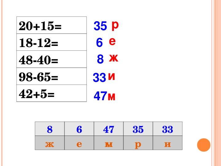 """Проект урока по математике с использованием ЭОР в 3 классе на тему """"Сложение и вычитание"""""""