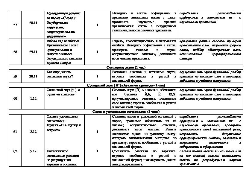 Программа по русскому языку 2 класс.