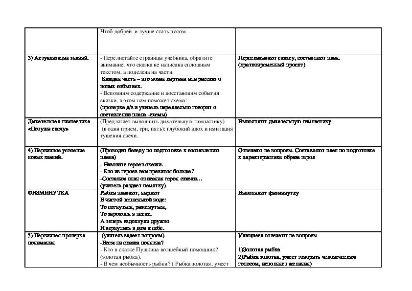 """Технологическая карта урока по литературному чтению 2 класс """"Сказка о рыбаке и рыбке"""""""