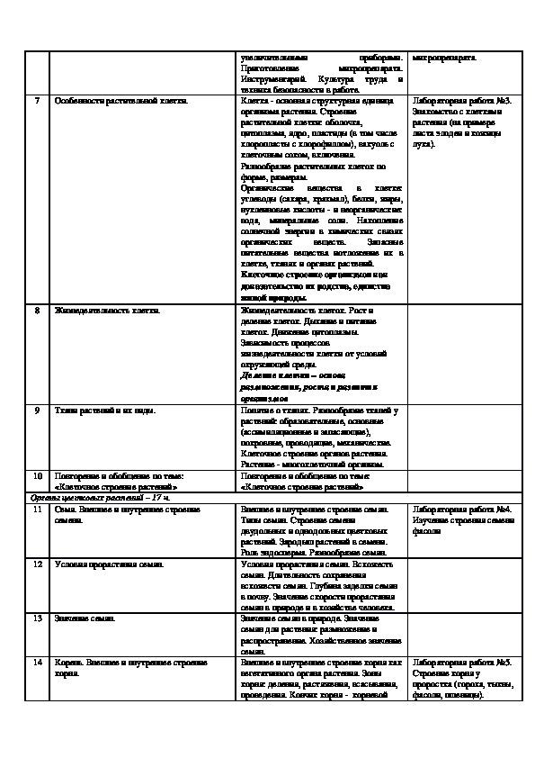Рабочая программа учебного предмета «Биология» по ФК ГОС, 6-9 класс