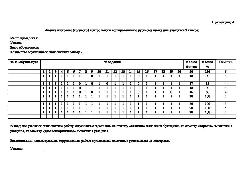 Контрольно - измерительные материалы к итоговому (годовому) контрольному тестированию по русскому языку для учащихся 3 класса.