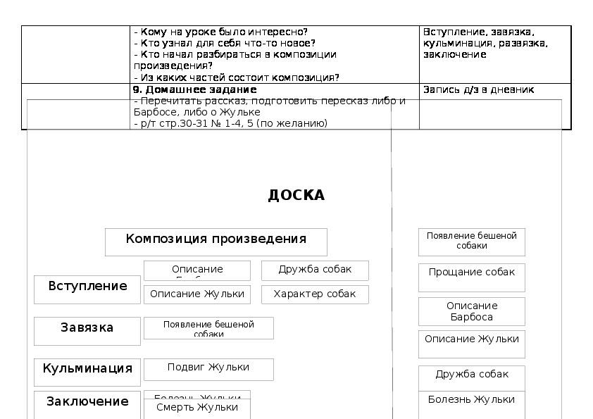 Урок-презентация литературного чтения в 3 классе: Александр Иванович Куприн «Барбос и Жулька»