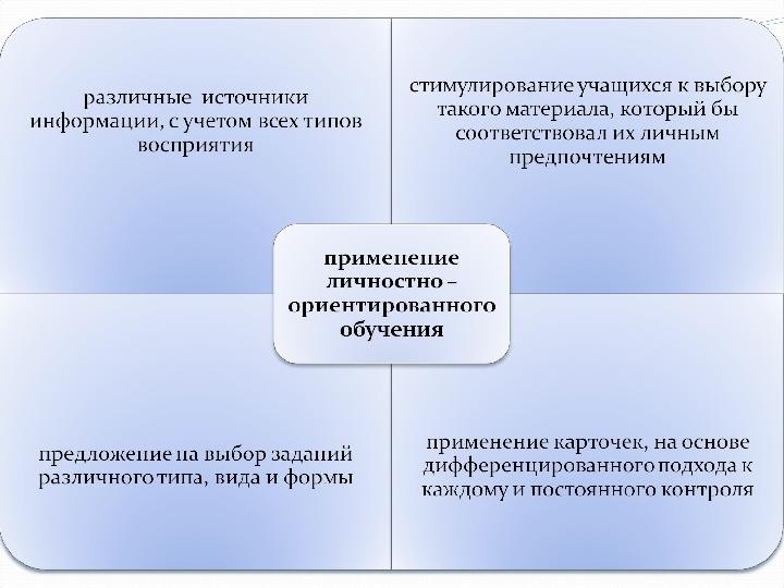 «Нестандартные формы обучения»