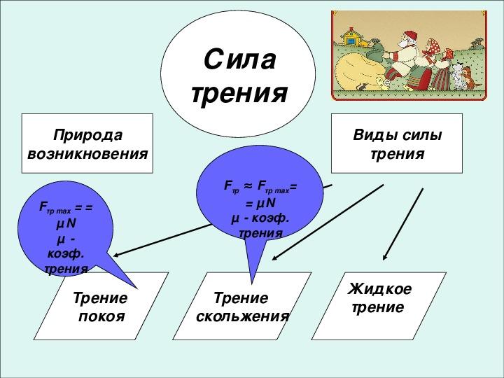 """Интерактивный плакат по физике """"Сила трения"""""""