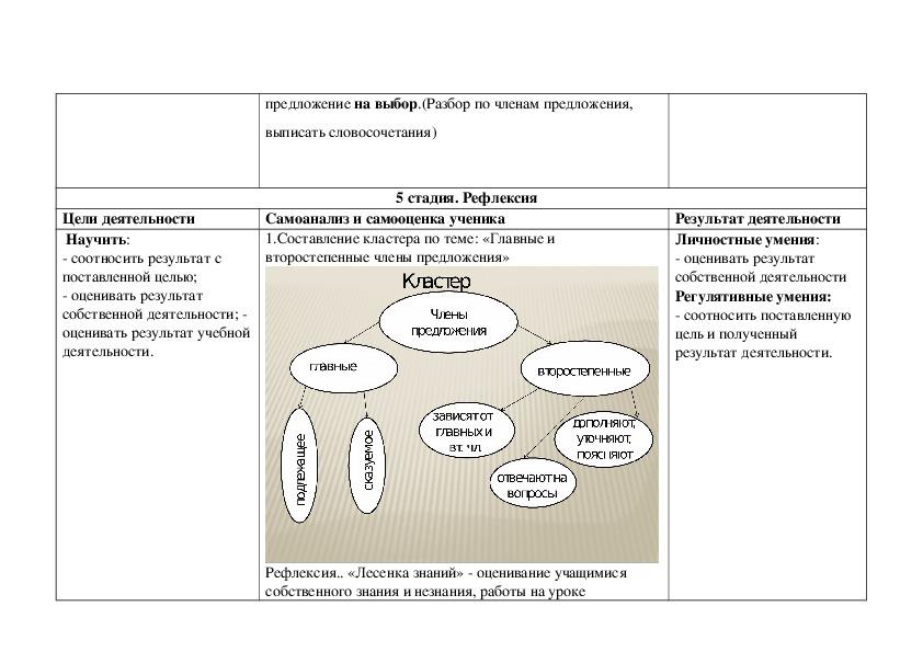 Технологическая карта урока русского языка в 3 классе