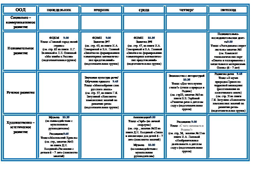 План работы с детьми подготовительной группы на октябрь месяц