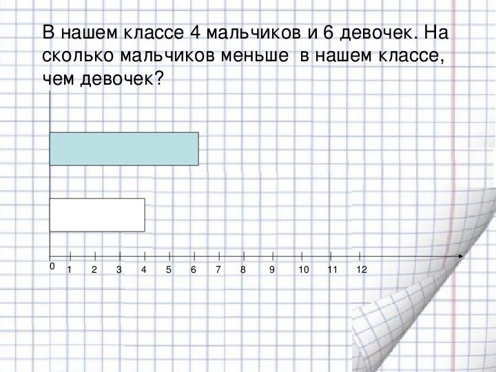 """Урок математики в 4 классе Программа """"Школа Росссии"""" Диаграмма и решение задач"""