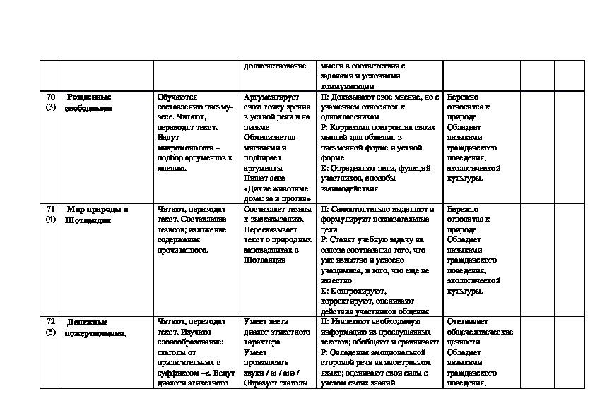 """Календарно-тематическое планирование (приложение к рабочей программе учебного курса """"Английский язык"""" для 7 класса, УМК """"Английский в фокусе"""", авт. Ваулина)"""