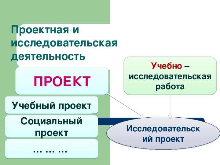 Презентация- научная организация труда учащихся